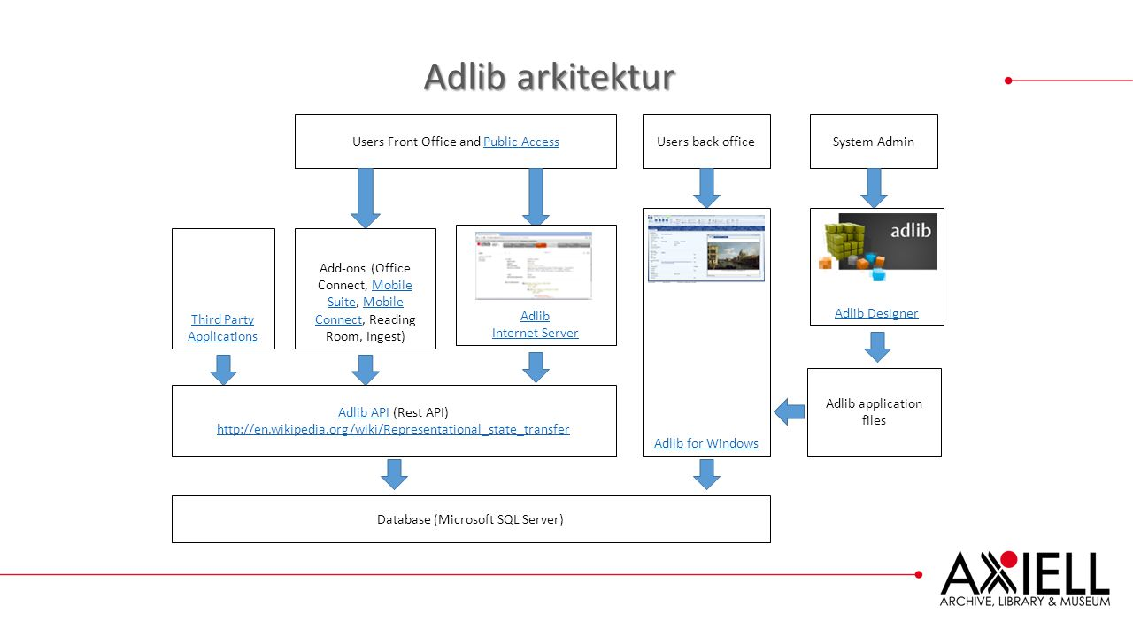 Adlib arkitektur Users Front Office and Public Access