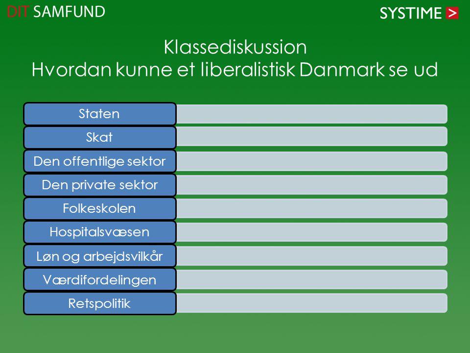 Klassediskussion Hvordan kunne et liberalistisk Danmark se ud