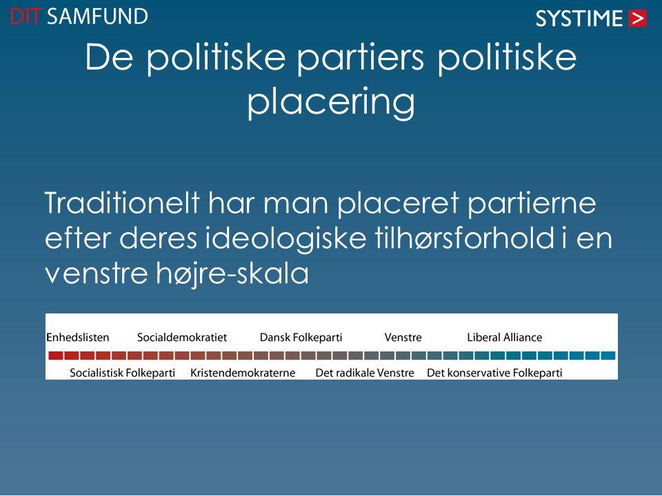 De politiske partiers politiske placering