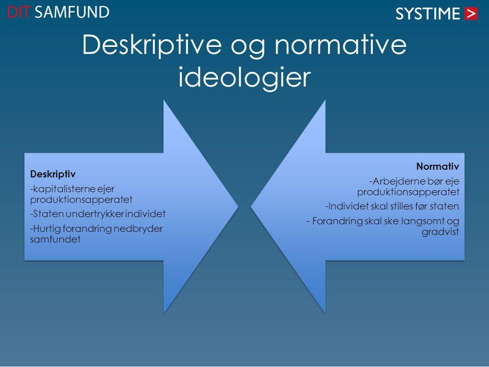 Deskriptive og normative ideologier