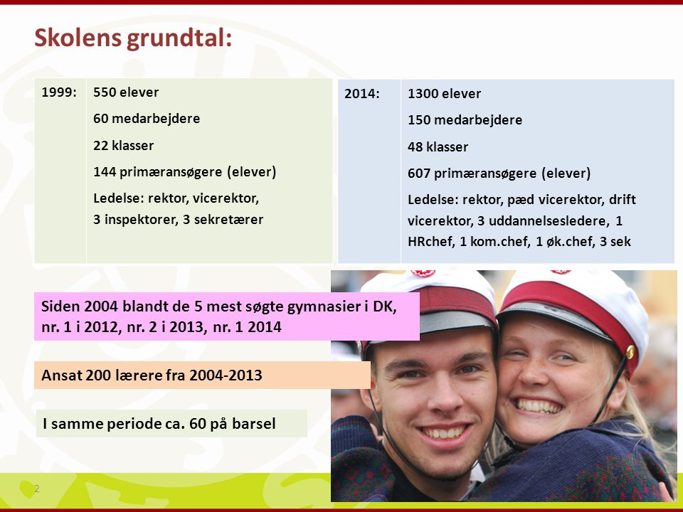 Skolens grundtal: 1999: 550 elever. 60 medarbejdere. 22 klasser. 144 primæransøgere (elever)