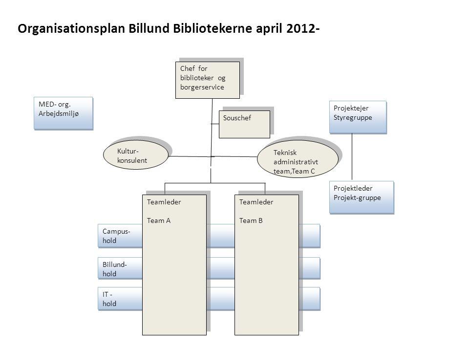 Organisationsplan Billund Bibliotekerne april 2012-