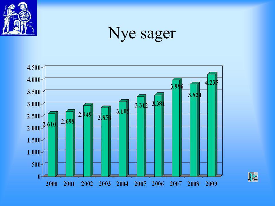 Nye sager Fra 2000 til 2004 steg antallet af nye sager med 20,2 %