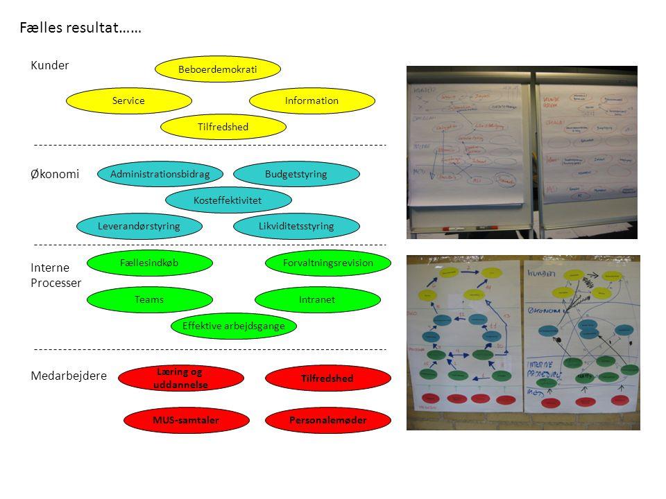 Fælles resultat…… Kunder Økonomi Interne Processer Medarbejdere