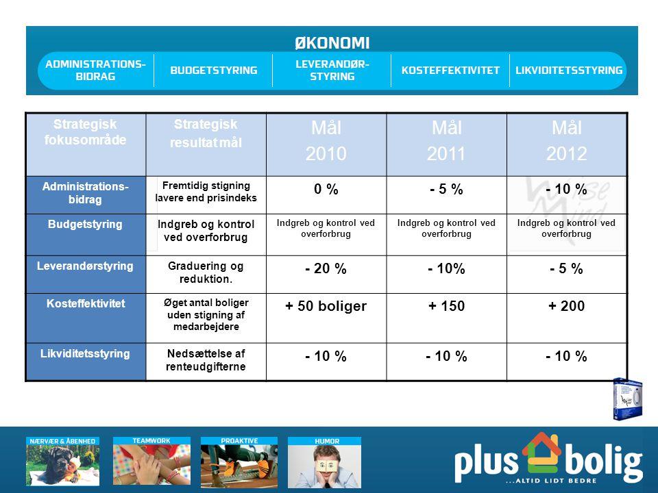 Mål 2010 2011 2012 0 % - 5 % - 10 % - 20 % - 10% + 50 boliger + 150