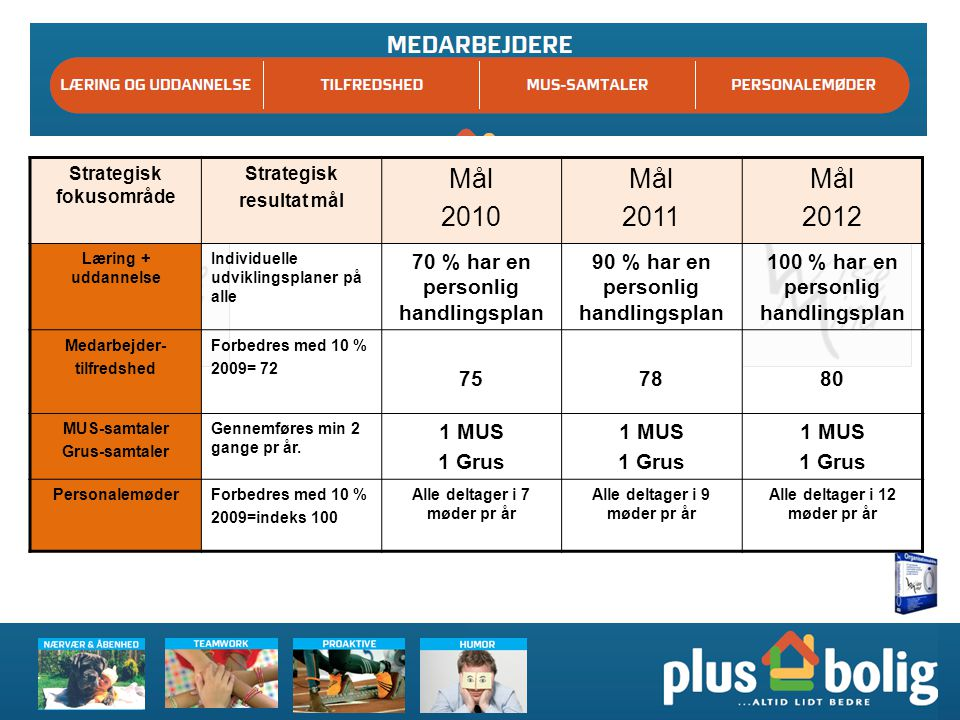 Mål 2010 2011 2012 70 % har en personlig handlingsplan