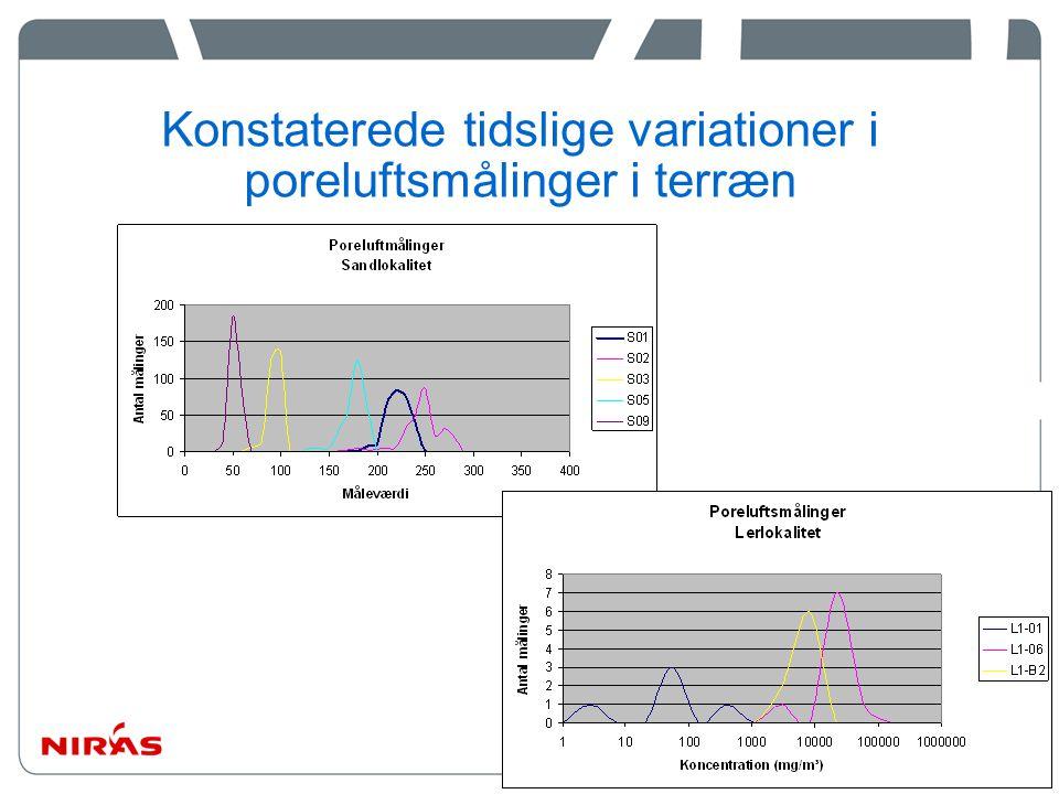 Konstaterede tidslige variationer i poreluftsmålinger i terræn