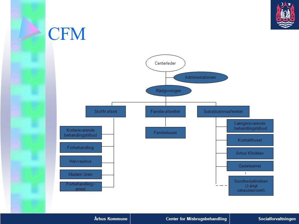 CFM Centerleder Administrationen Rådgivningen Forbehandling