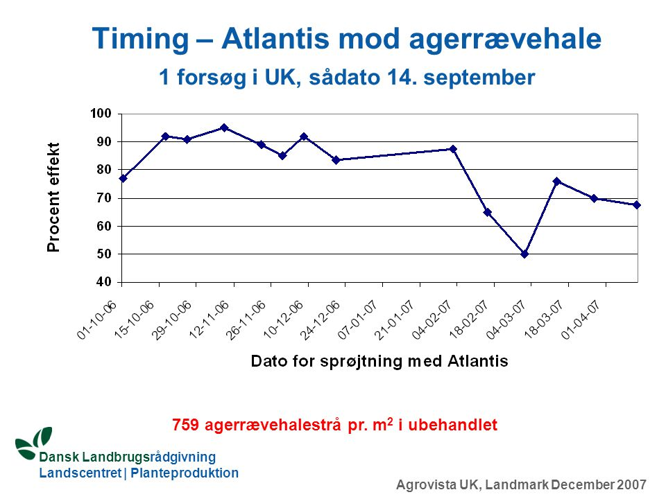 Timing – Atlantis mod agerrævehale 1 forsøg i UK, sådato 14. september