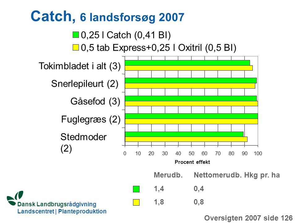 Catch, 6 landsforsøg ,25 l Catch (0,41 BI)
