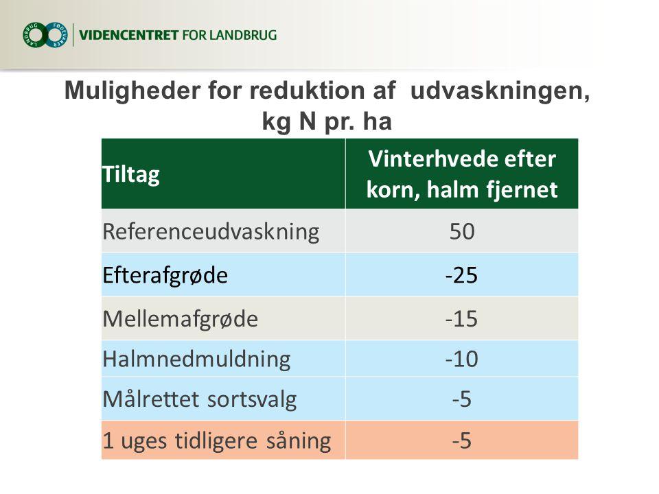Muligheder for reduktion af udvaskningen, kg N pr. ha