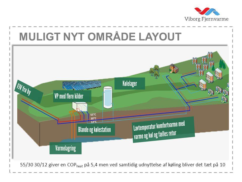 Muligt nyt område layout