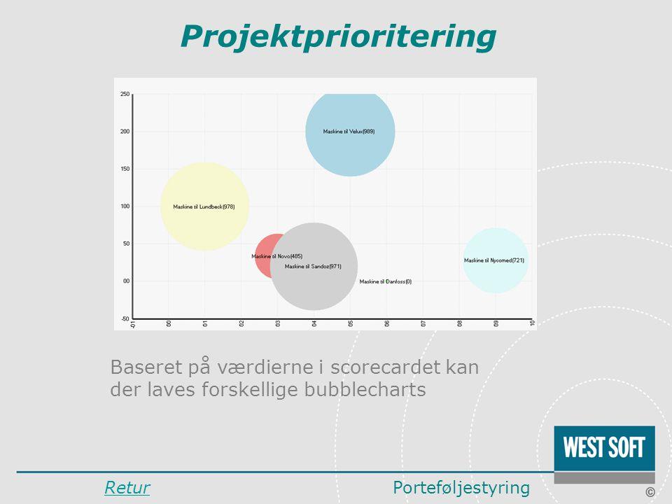 Projektprioritering Baseret på værdierne i scorecardet kan der laves forskellige bubblecharts. Retur.