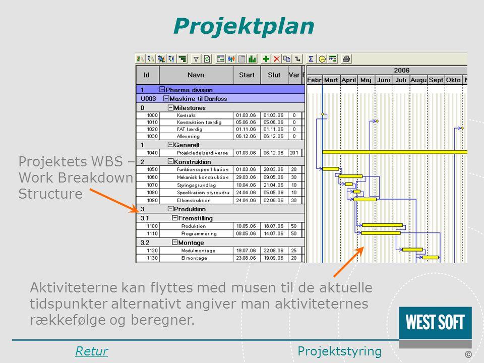 Projektplan Projektets WBS – Work Breakdown Structure