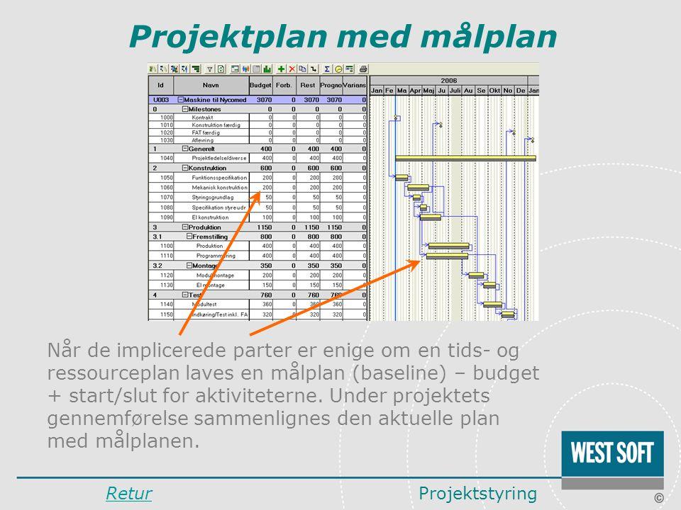 Projektplan med målplan