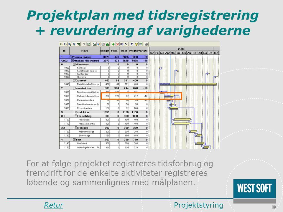 Projektplan med tidsregistrering + revurdering af varighederne