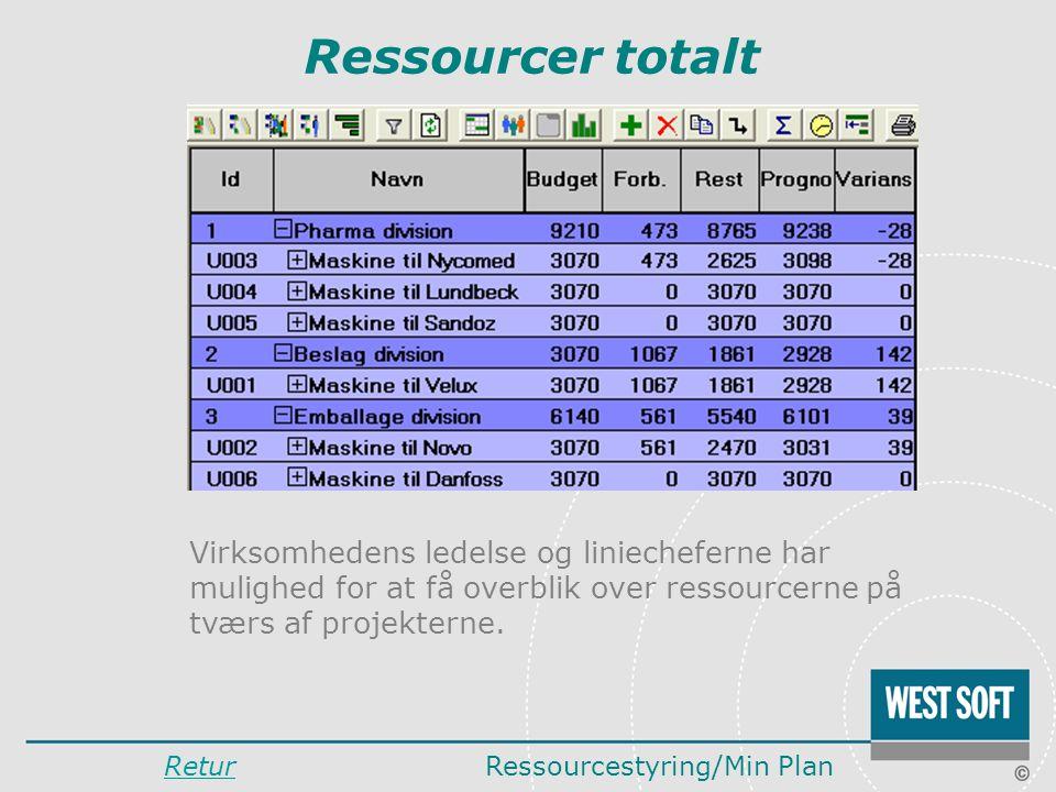 Ressourcer totalt Virksomhedens ledelse og liniecheferne har mulighed for at få overblik over ressourcerne på tværs af projekterne.