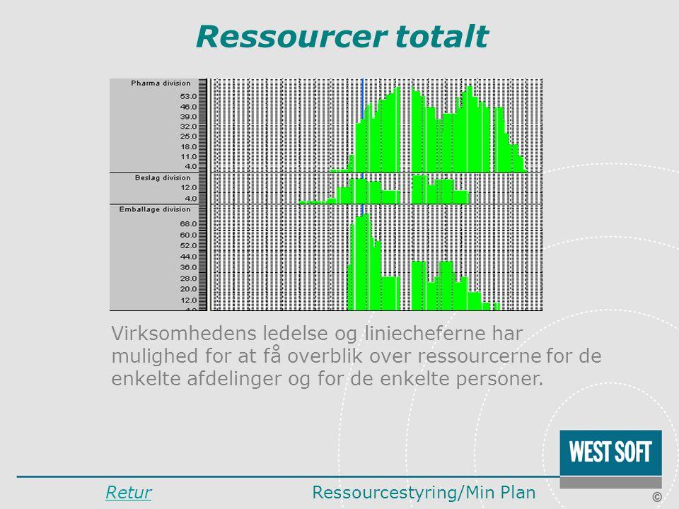 Ressourcer totalt