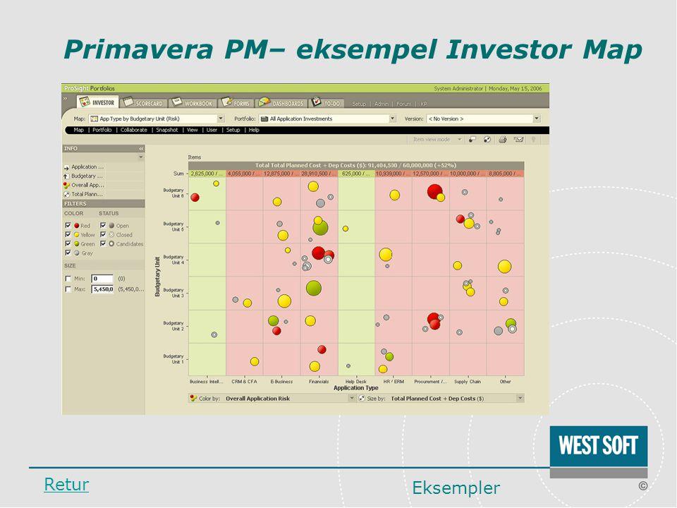 Primavera PM– eksempel Investor Map