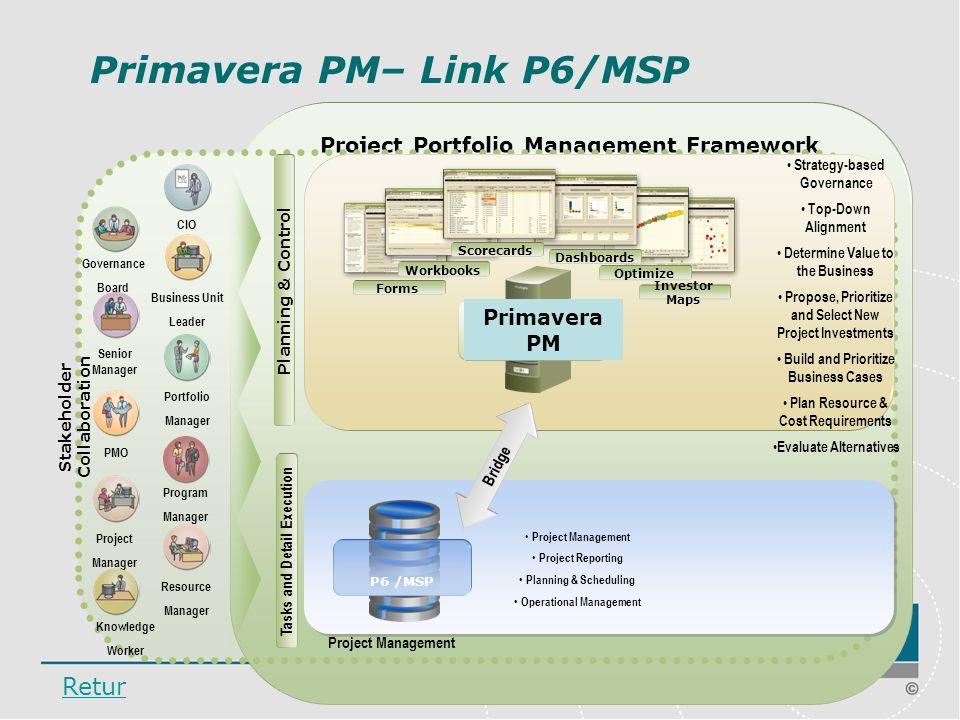 Primavera PM– Link P6/MSP