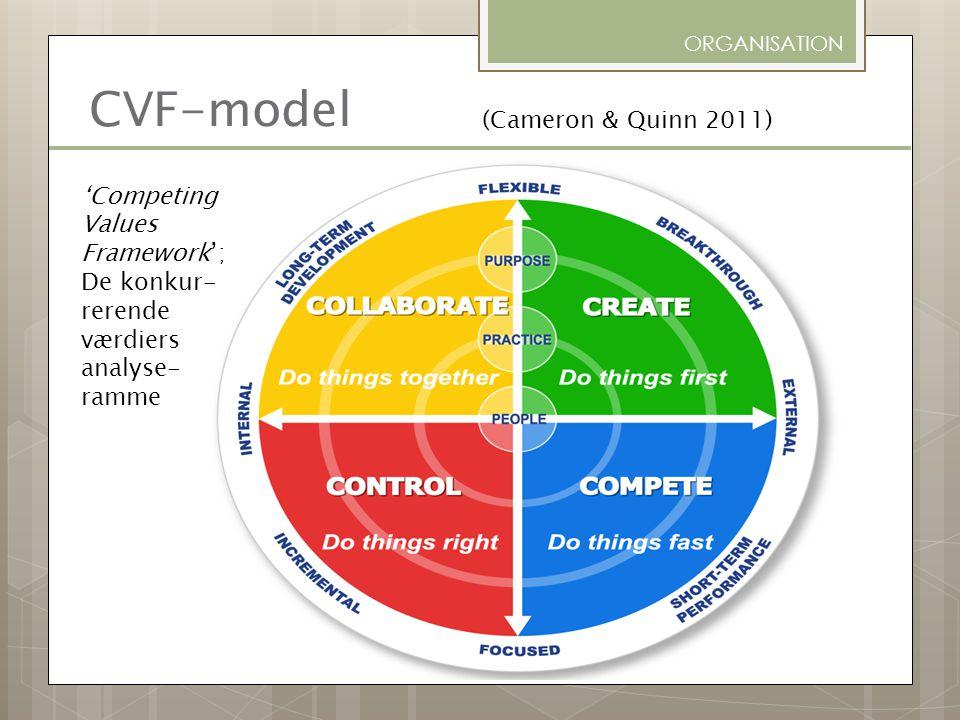 CVF-model (Cameron & Quinn 2011)