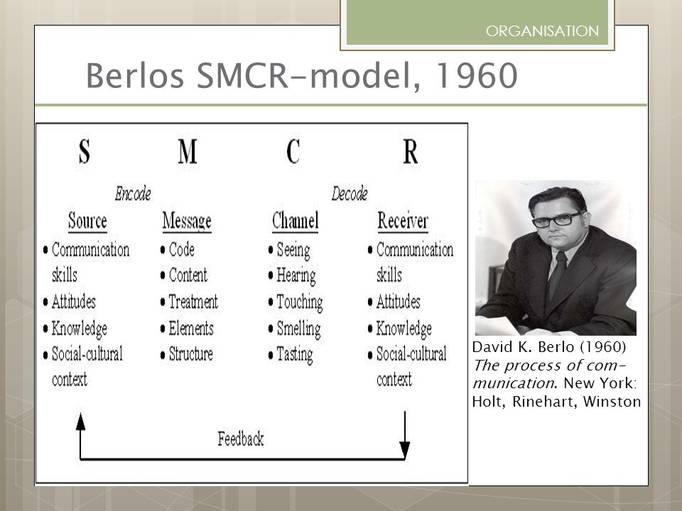 Berlos SMCR-model, 1960 ORGANISATION David K. Berlo (1960)
