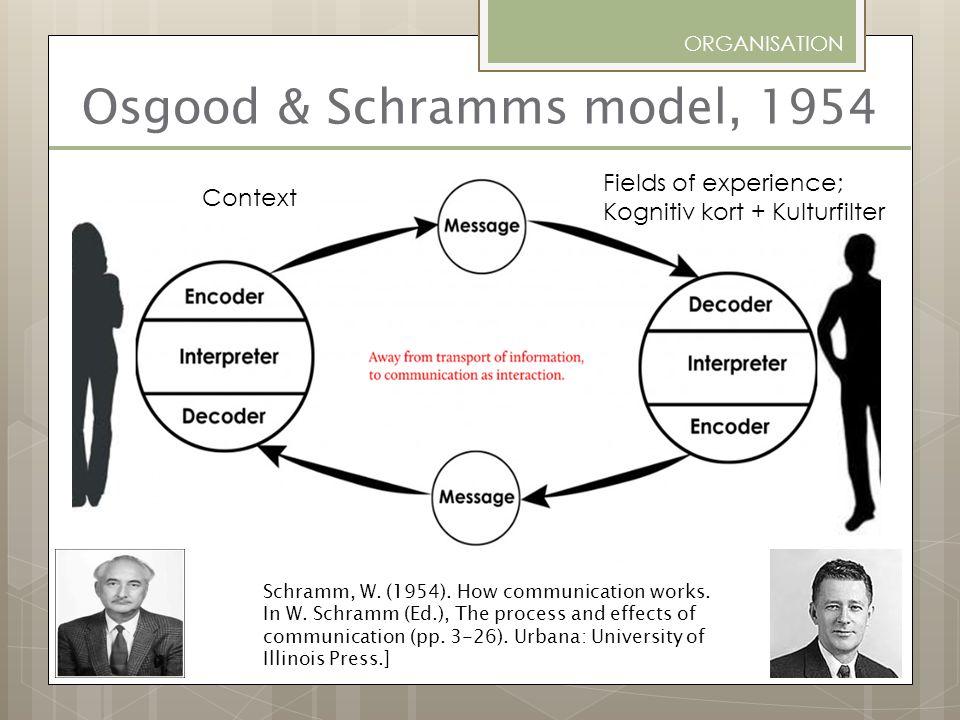 Osgood & Schramms model, 1954