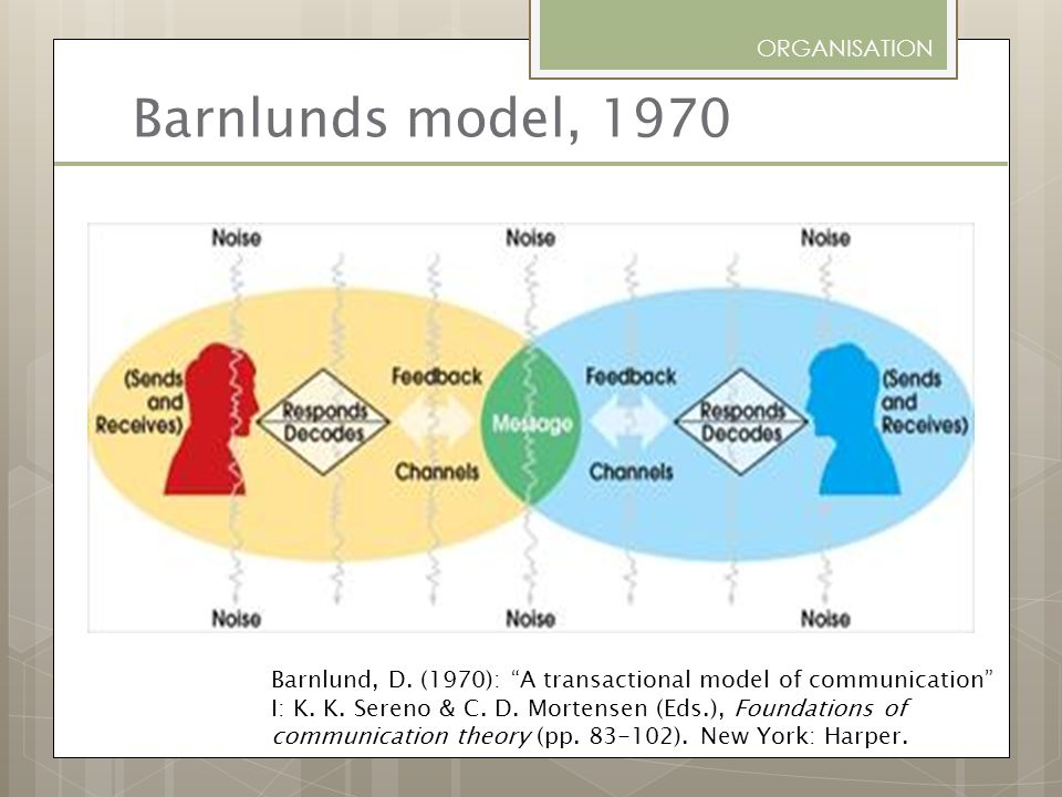 Barnlunds model, 1970 ORGANISATION