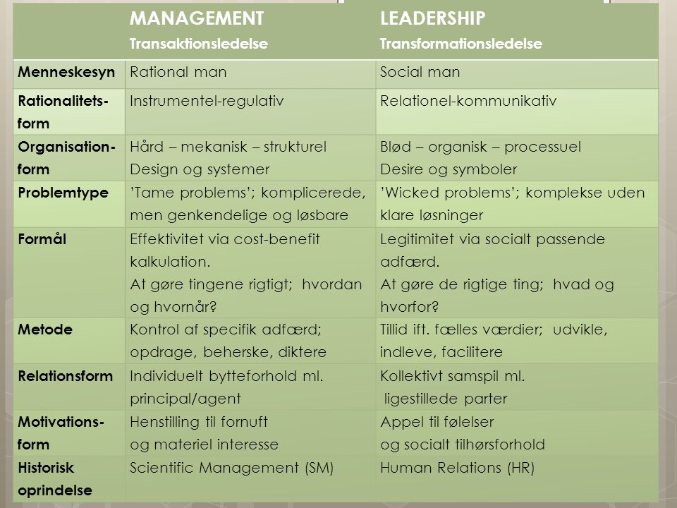 MANAGEMENT Transaktionsledelse LEADERSHIP Transformationsledelse