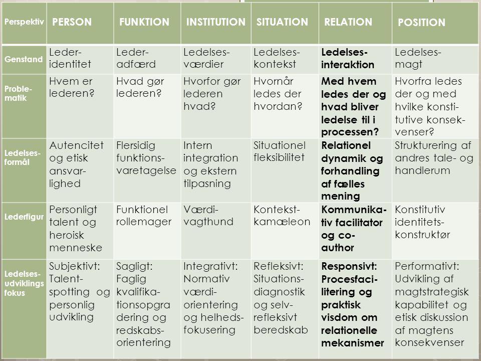 Ledelses-interaktion magt Hvem er lederen Hvad gør lederen