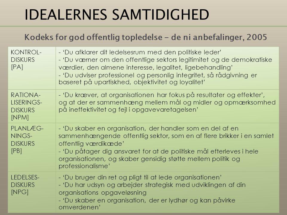 IDEALERNES SAMTIDIGHED