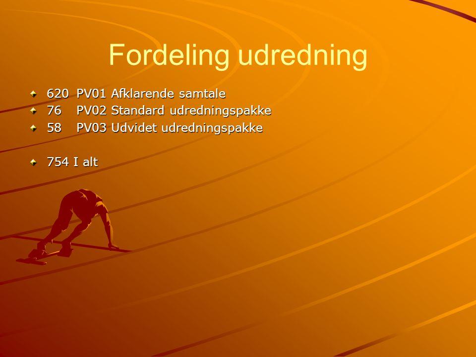 Fordeling udredning 620 PV01 Afklarende samtale
