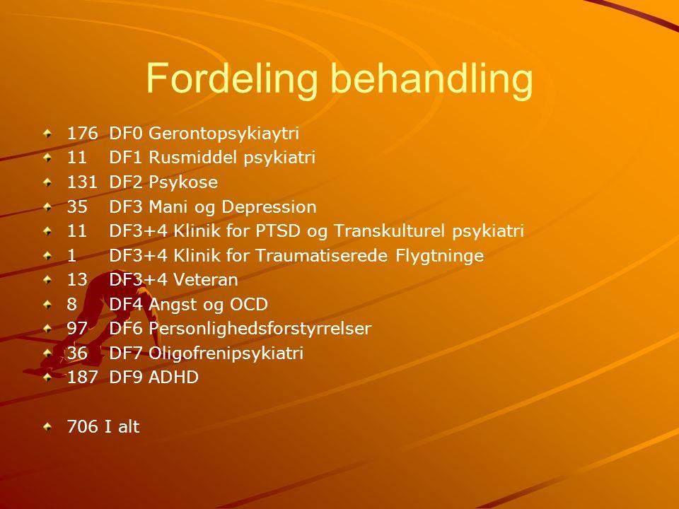 Fordeling behandling 176 DF0 Gerontopsykiaytri