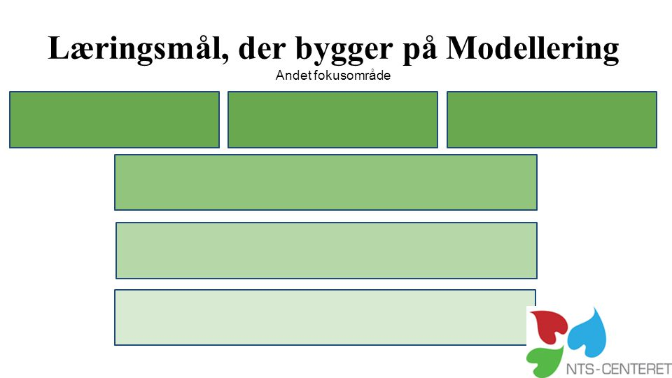 Læringsmål, der bygger på Modellering Andet fokusområde