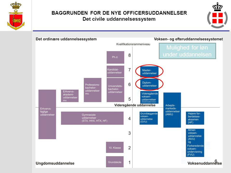 BAGGRUNDEN FOR DE NYE OFFICERSUDDANNELSER Det civile uddannelsessystem