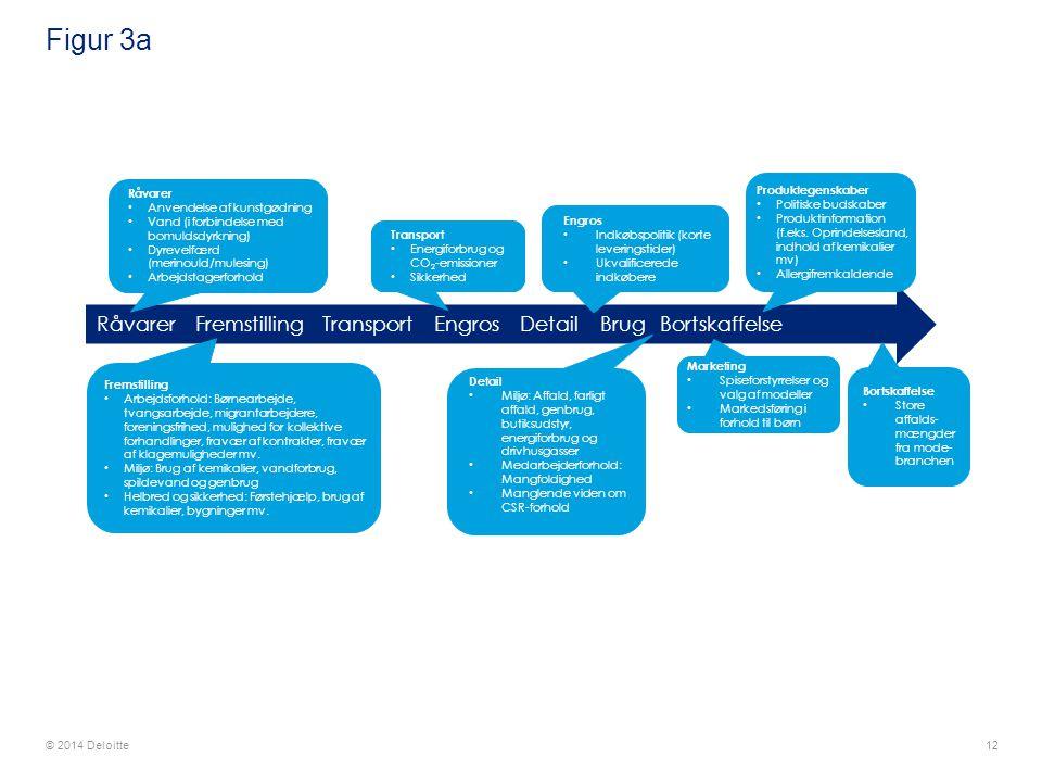 Figur 3a Produktegenskaber. Politiske budskaber. Produktinformation (f.eks. Oprindelsesland, indhold af kemikalier mv)