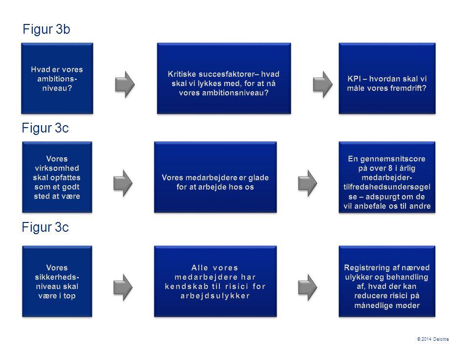 Figur 3b Figur 3c Figur 3c Hvad er vores ambitions-niveau