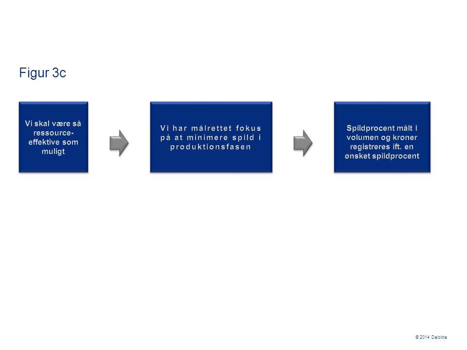 Figur 3c Vi skal være så ressource-effektive som muligt