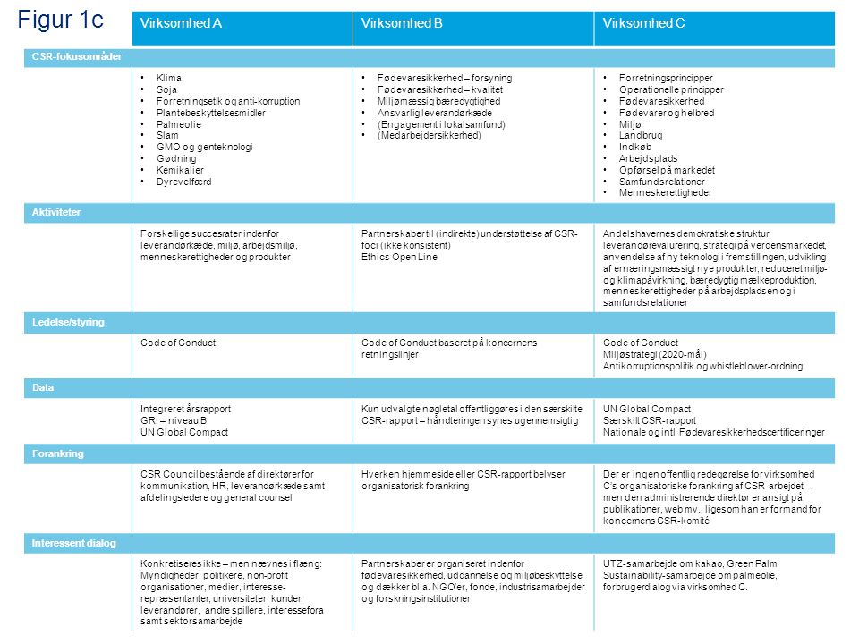 Figur 1c Speaking notes skal være udførlige Virksomhed A Virksomhed B