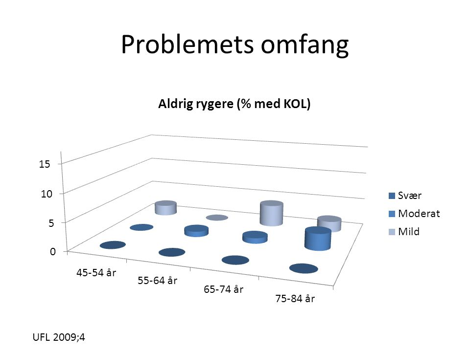 Problemets omfang UFL 2009;4