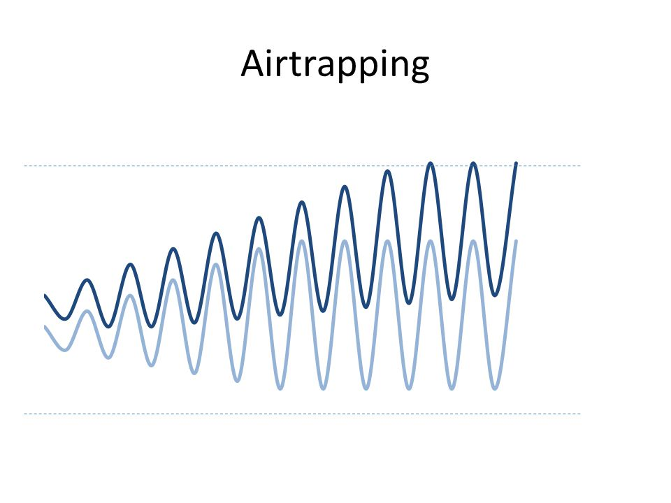 Airtrapping