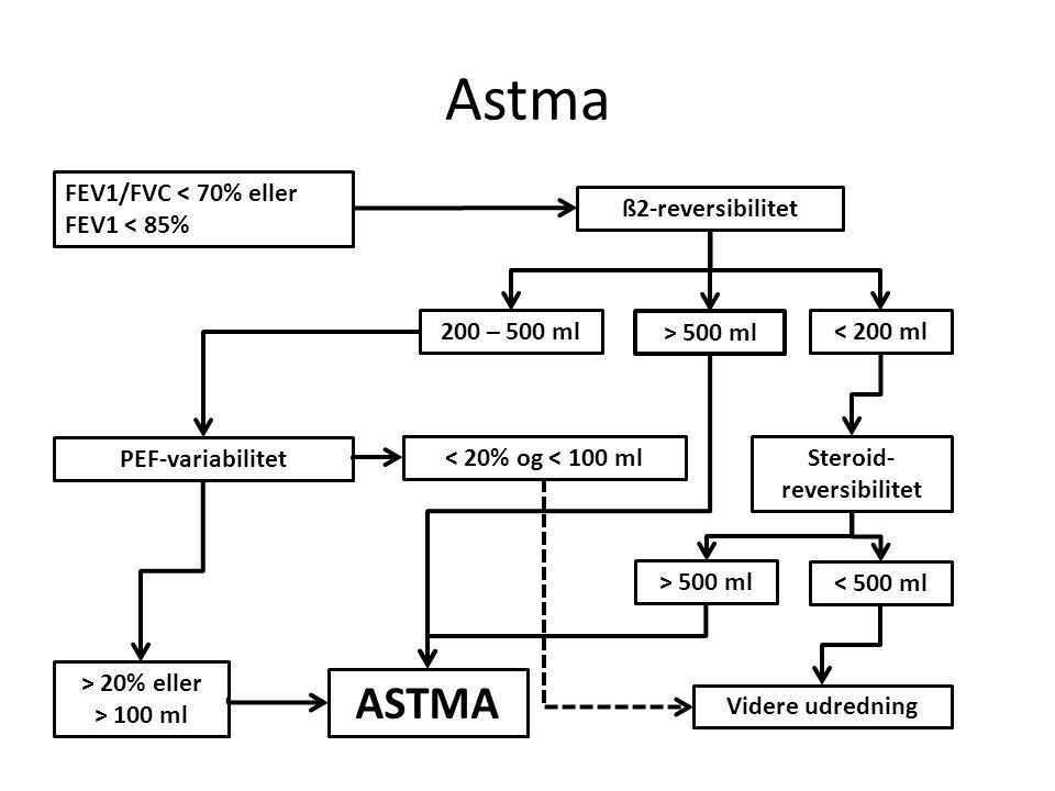 inhalationssteroider effekt