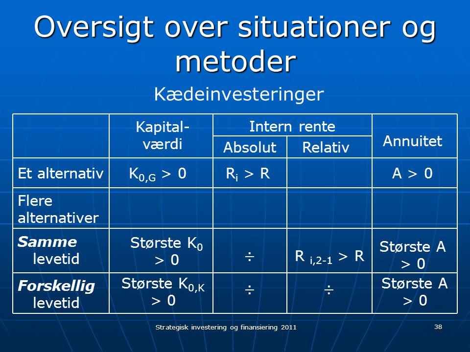 Oversigt over situationer og metoder