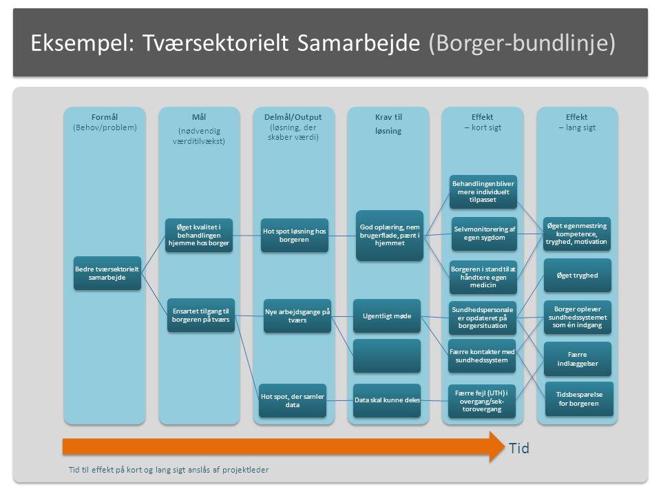 Eksempel: Tværsektorielt Samarbejde (Borger-bundlinje)