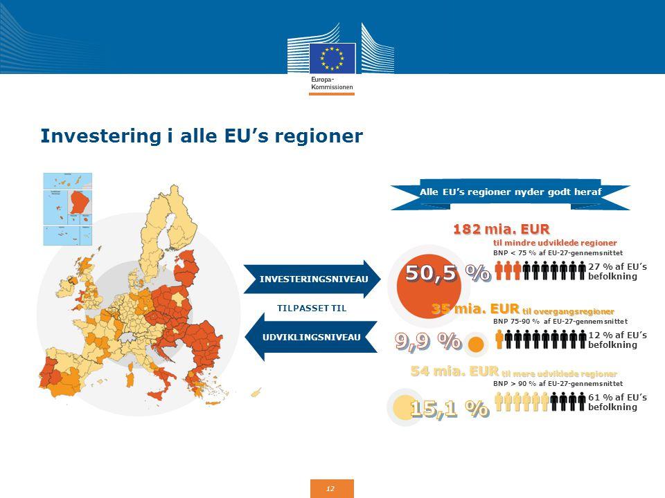 Investering i alle EU's regioner