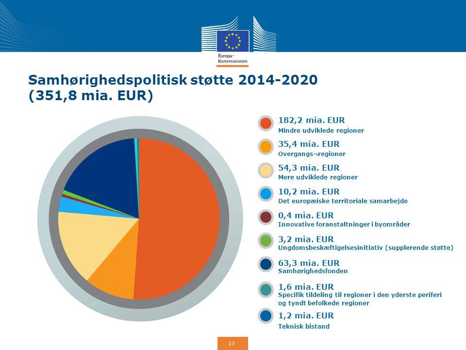 Samhørighedspolitisk støtte 2014-2020 (351,8 mia. EUR)
