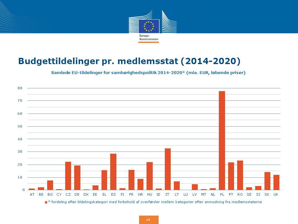 Budgettildelinger pr. medlemsstat (2014-2020)
