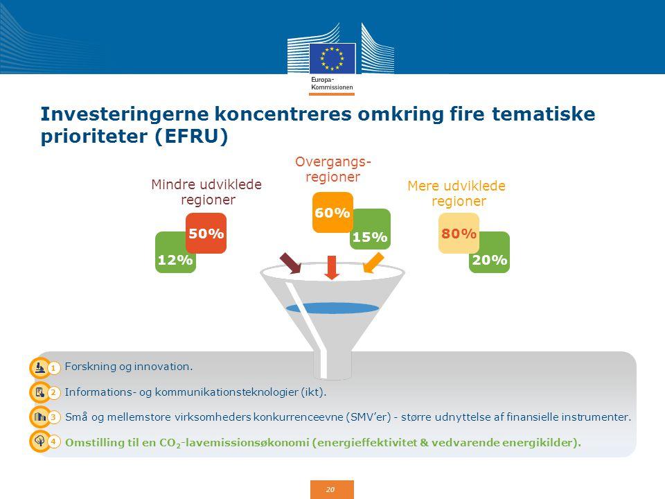 Investeringerne koncentreres omkring fire tematiske prioriteter (EFRU)
