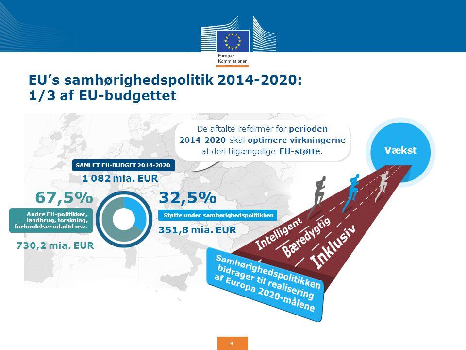 EU's samhørighedspolitik 2014-2020: 1/3 af EU-budgettet