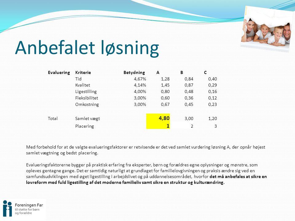 Anbefalet løsning 4,80 1 Evaluering Kriterie Betydning A B C Tid 4,67%
